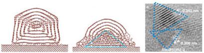 Formation of nanodiamonds