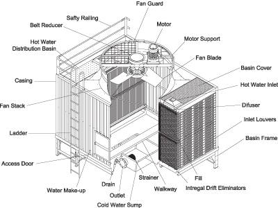 Cooling Tower: Rsd Cooling Tower