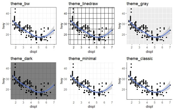 Various theme options in ggplot2