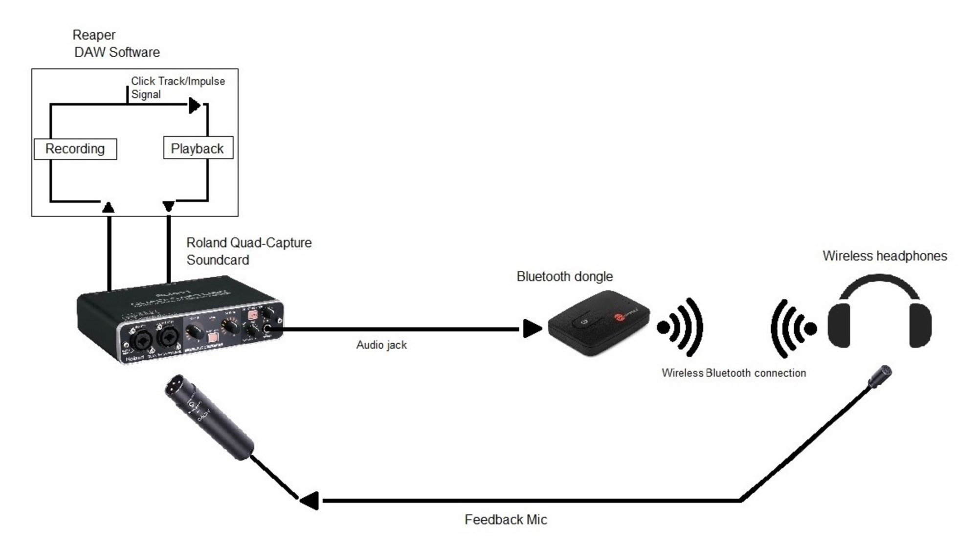 hight resolution of bluetooth latency test
