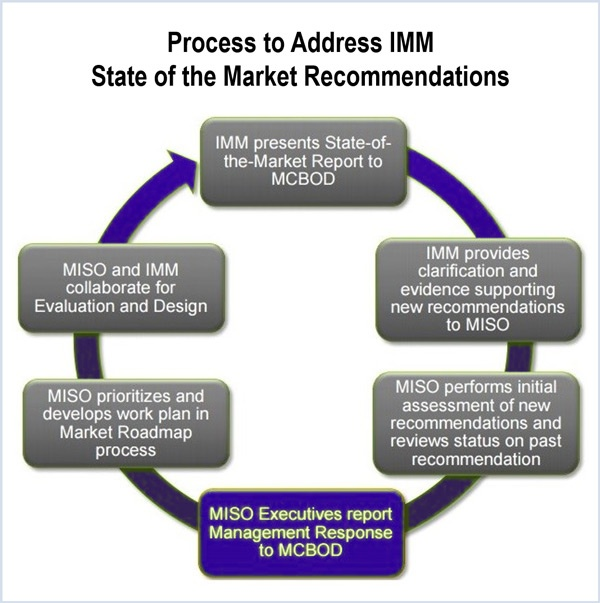Process that MISO will use to address the concerns of their Independent Market Monitor