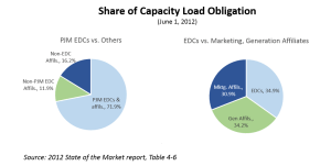 Share-of-Capacity-Load-Obligation