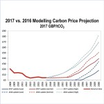 Integrating Public Policy Task Force Carbon Pricing