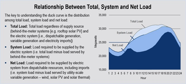 california duck curve utility-scale solar