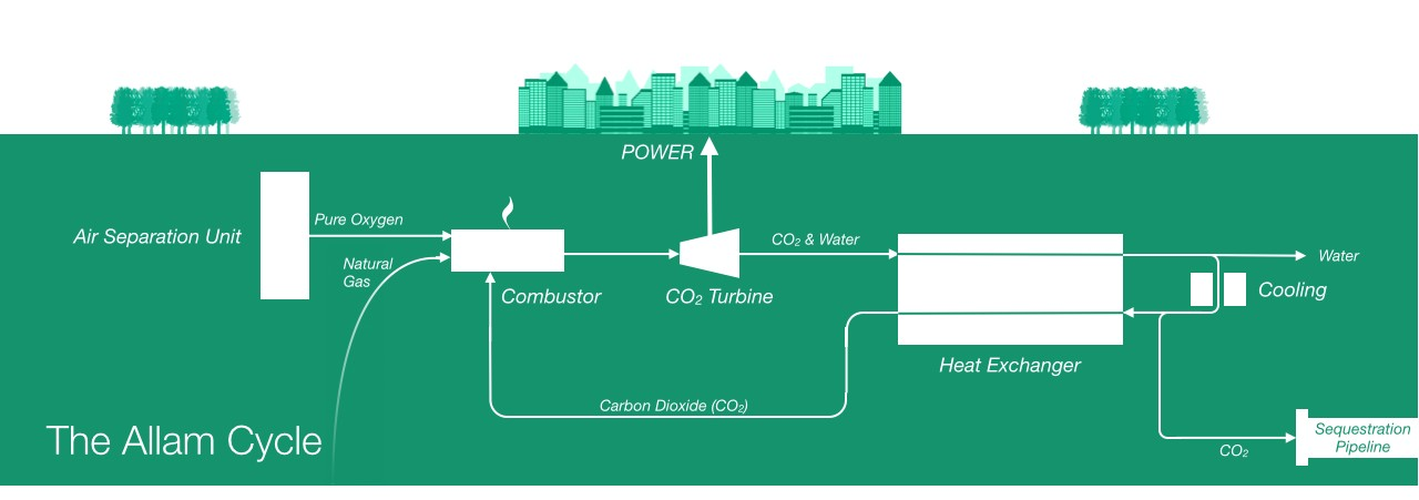Combined Cycle Technology Using Natural Gas