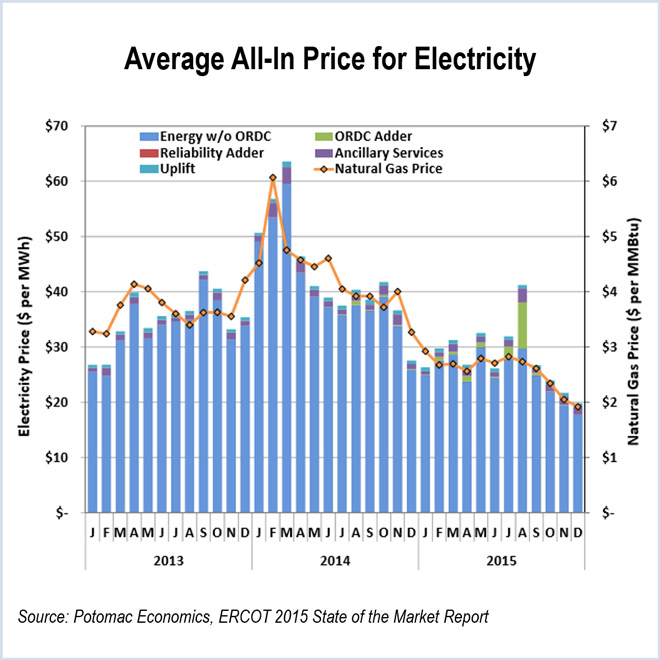 ERCOT IMM Low Gas Prices Reduce Costs Congestion Revenue