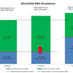 2015/2016 BRA simulations of Alternative Proposals (Source: Old Dominion Electric Cooperative & PJM Interconnection, LLC)
