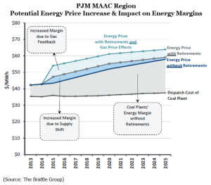 PJM MAAC Region: On-Peak Energy Price Increase & Impact on Energy Margins (Source: The Brattle Group)