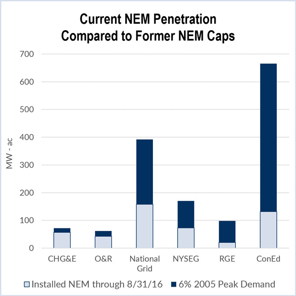NYPSC value stack rate structure DER