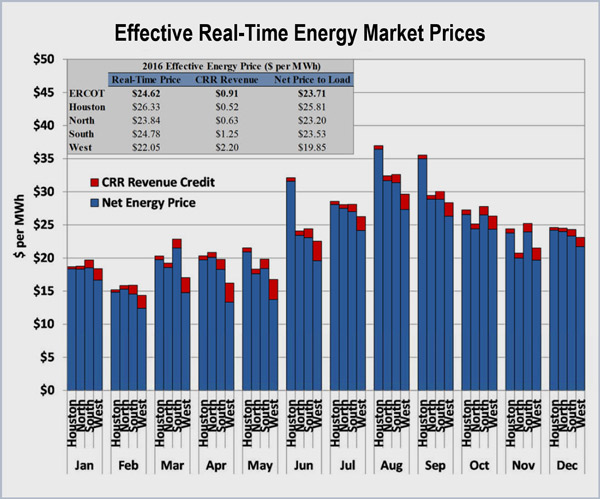 ERCOT state of the market report