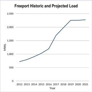 ercot transmission projects