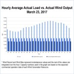 ercot wind penetration mark