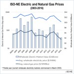 ISO-NE electric markets gas prices LMP