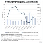 iso-ne forward capacity auction