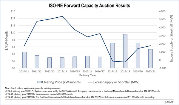 iso-ne forward capacity auction results