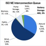 iso-ne energy storage wholesale electric market