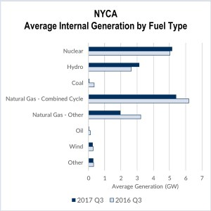 nyiso natural gas electricity demand
