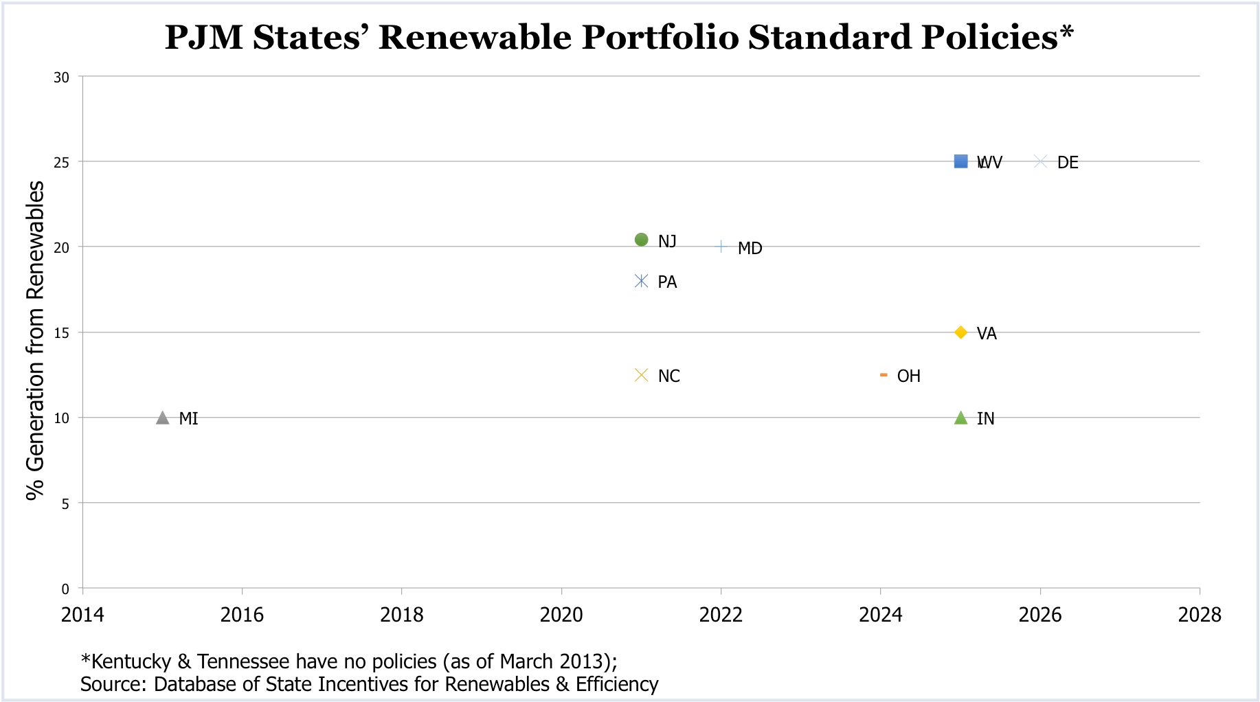 Epa Carbon Rule Falls Unevenly On Pjm States