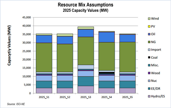 Resource Mix Assumptions (ISO NE) - 5 Resource Scenarios Presented to ISO-NE Planning Advisory Committee