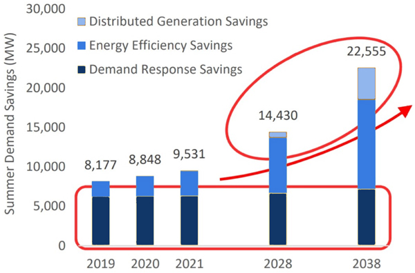 MISO energy efficiency Demand-side Management