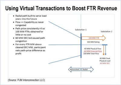 Using Virtual Transactions to Boost FTR Revenue (Source: PJM Interconnection LLC)
