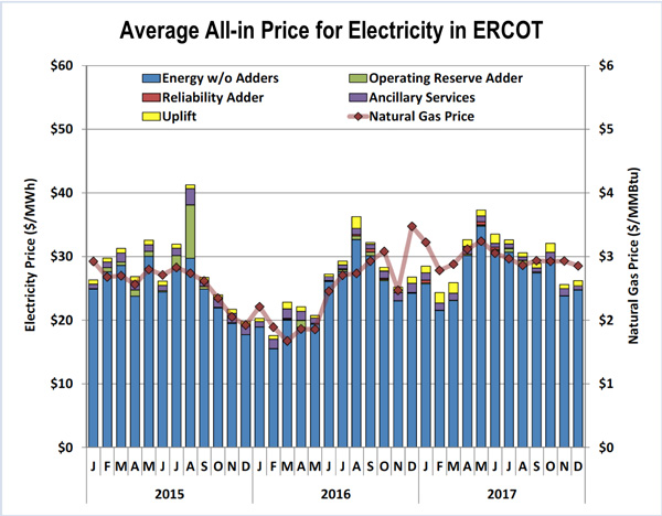 ercot market monitor state of the market report