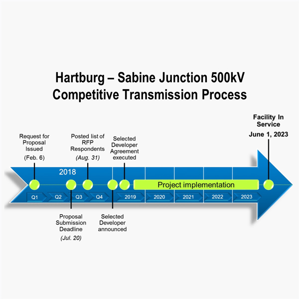 miso competitive transmission hartburg-sabine junction