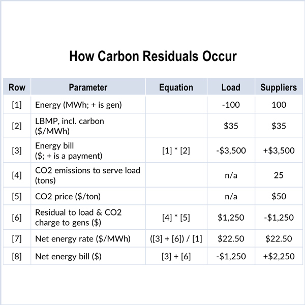 carbon charge cost-levelizing LSE NYISO