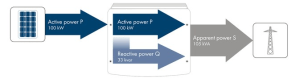 smart inverter with reactive power ability (Source: SMA Solar Technology AG)