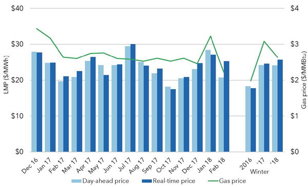 SPP Winter Real-Time Prices State of the Market Report