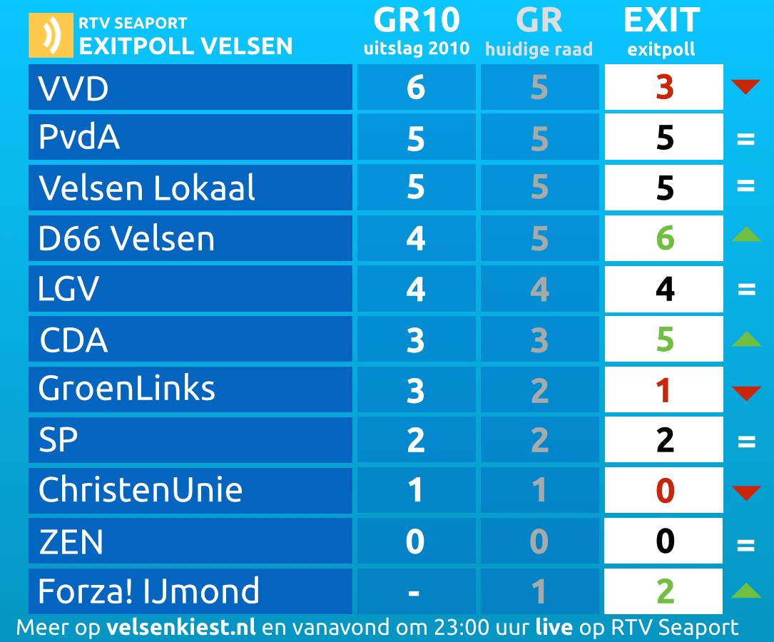 EXITPOLL: D66 grootste, VVD gehalveerd, twee zetels naar Forza