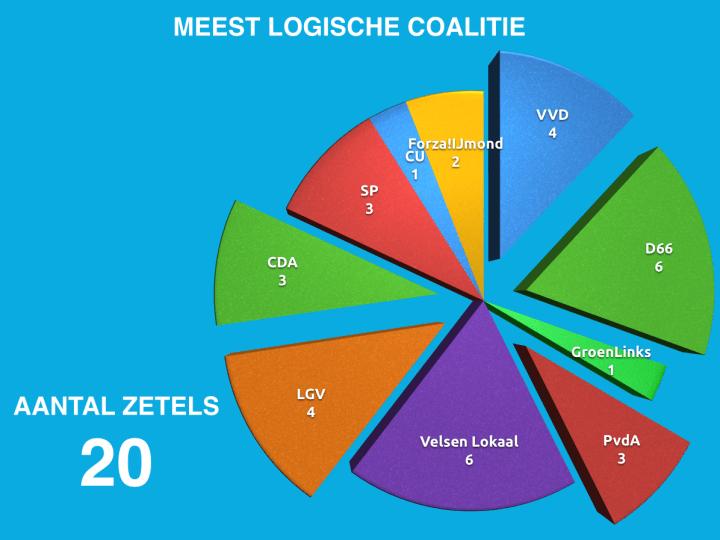D66Velsen leidt coalitieonderhandelingen vandaag