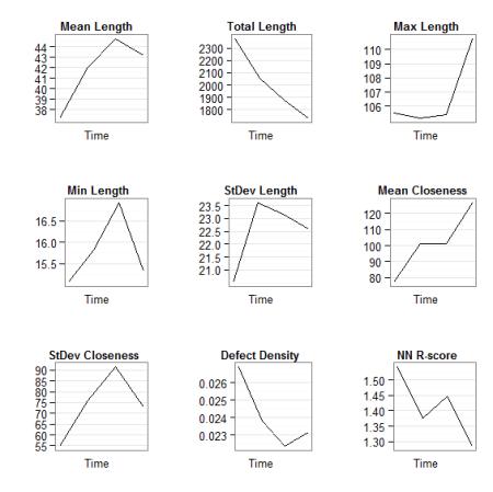 Grid of plots (arrange-based method)