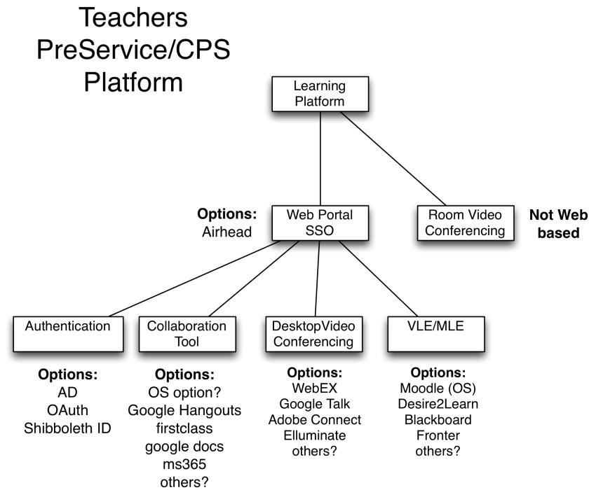 Learning Platform Parts