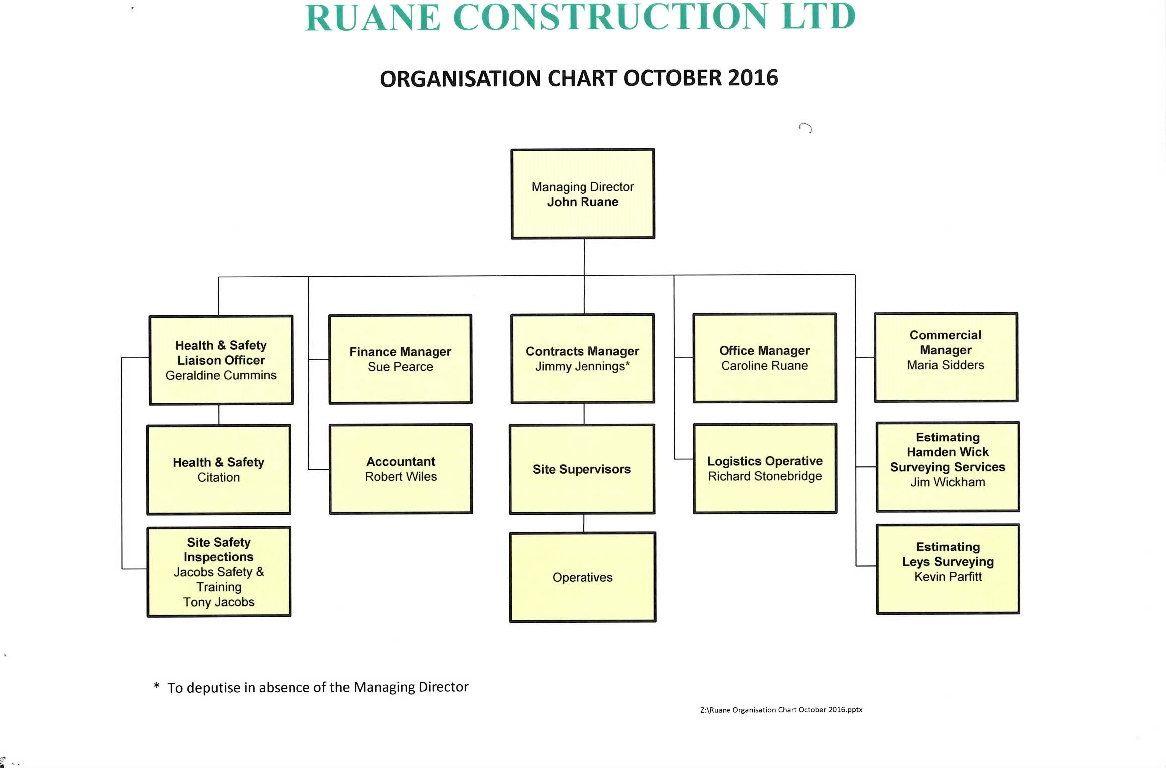 Health and Safety documents & policies | Ruane Construction Ltd