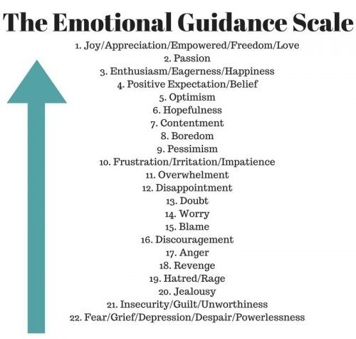 Image of emotional guidance scale