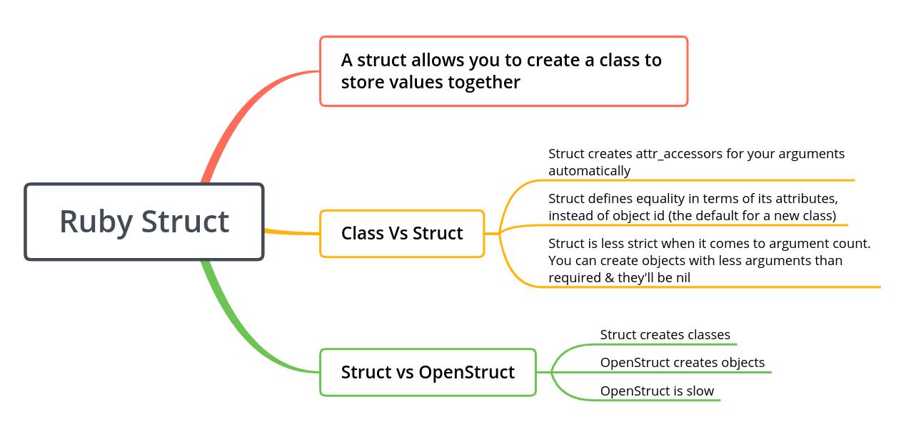 Ruby Struct Mindmap