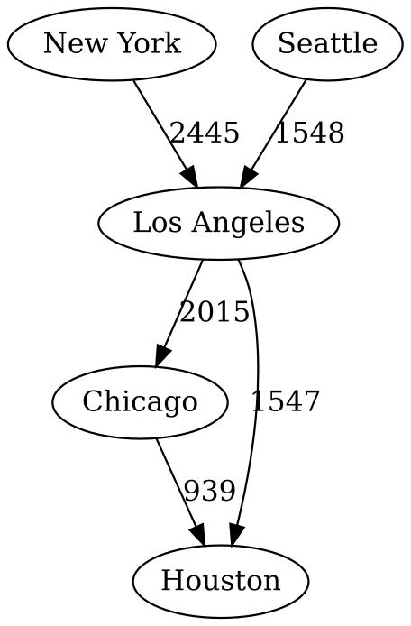 usa-graph