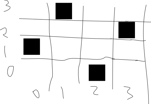 N-queens positioning example
