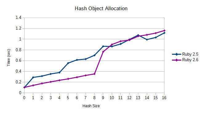Ruby 2.6 Transient Heap