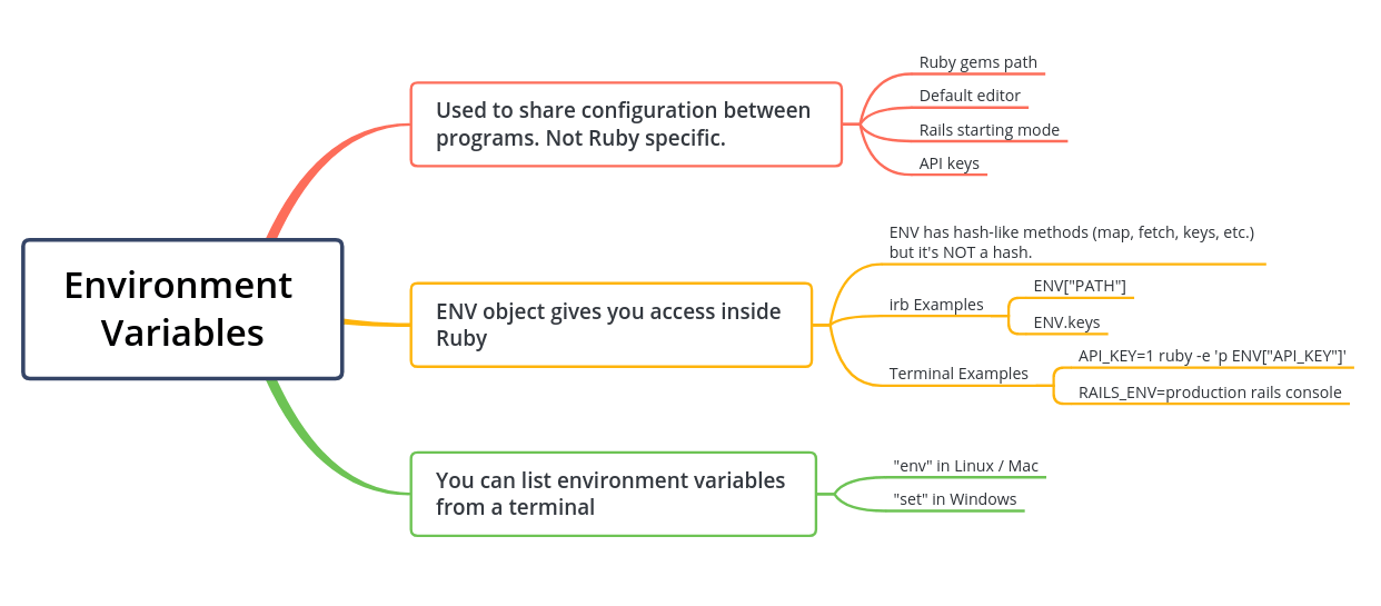 Ruby Environment Mindmap