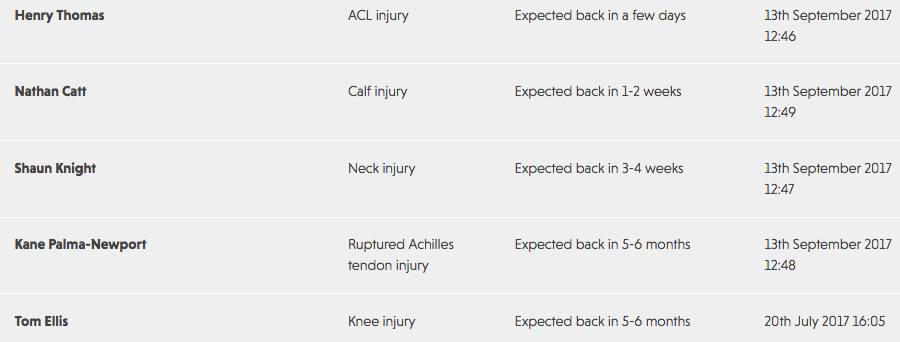 Aviva Premiership injury table: How is your team doing?