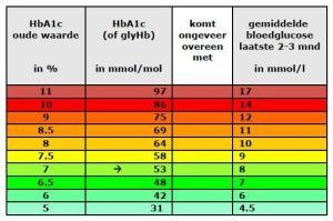 HBA1c waarden