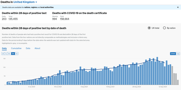 Screenshot 2021-09-21 at 17-58-02 Deaths in the UK Coronavirus in the UK