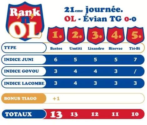 OL-Evian TG
