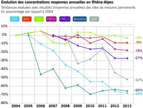 evolution_moyenne_annuelle_Pollution-RA.