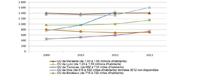 L'évolution de l'endettement par habitant (communautés urbaines). Capture d'écran rapport de la CRC sur la ville de Lyon