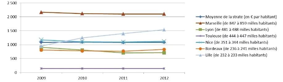 L'évolution de l'endettement par habitant (grandes villes). Capture d'écran rapport de la CRC sur la ville de Lyon