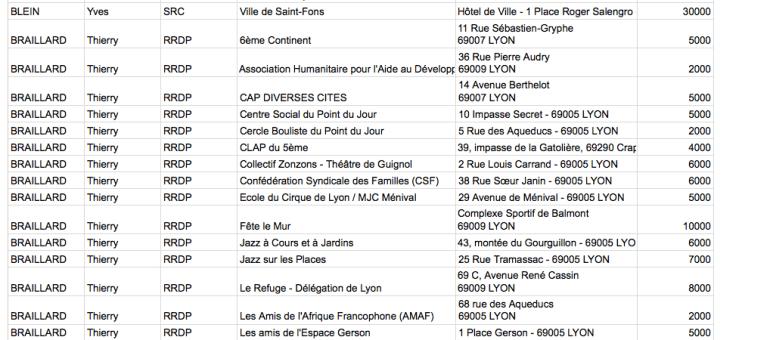 Comment les députés du Rhône ont-ils utilisé leur réserve parlementaire en 2015 ?