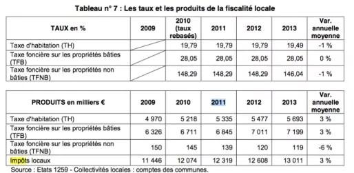 Extrait du rapport de la Chambre Régionales des Comptes d'Auvergne-Rhône-Alpes sur la gestion du Puy-en-Velay. Capture